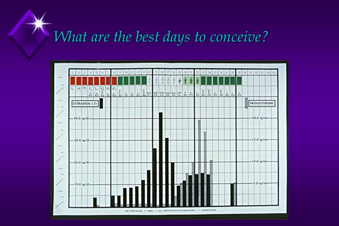 What are the best days to conceive