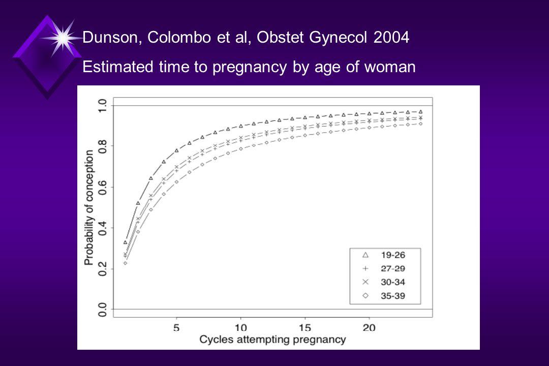 Dunson, Colombo et al, Obstet Gynecol 2004