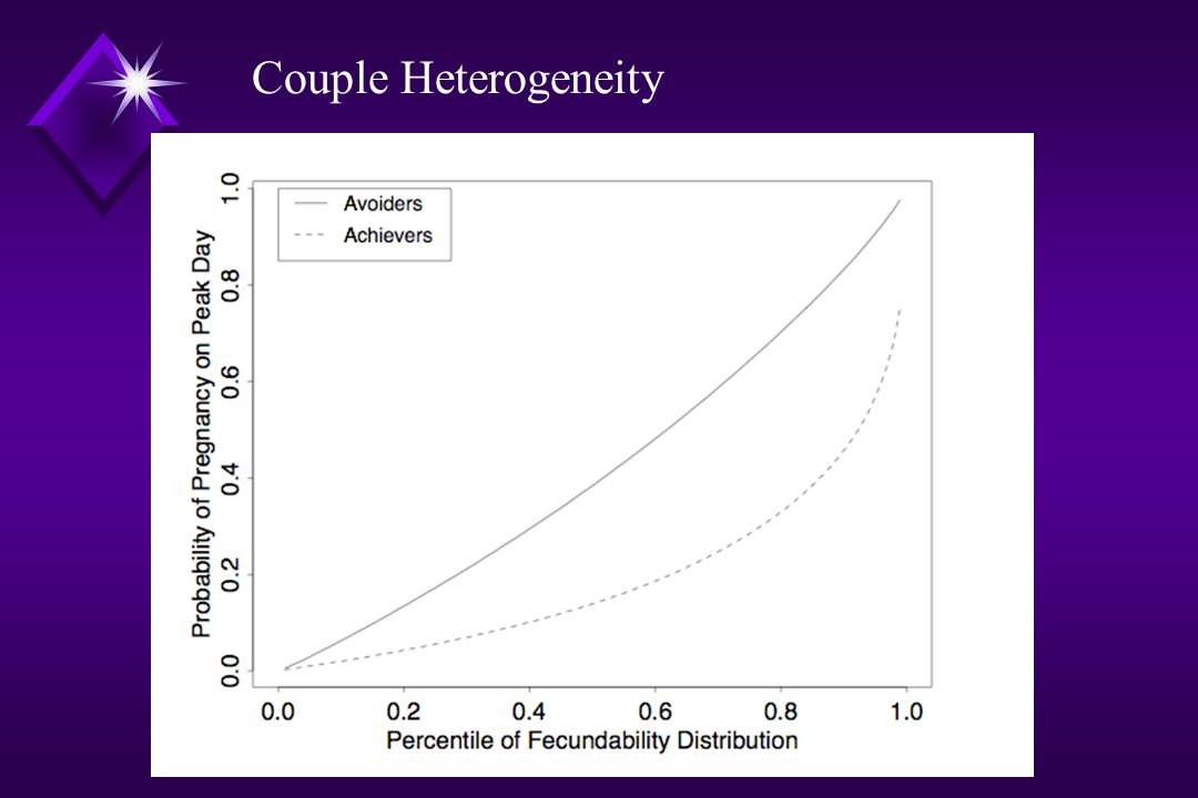 Couple Heterogeneity Normal fertility/infertility not a dichotomous state