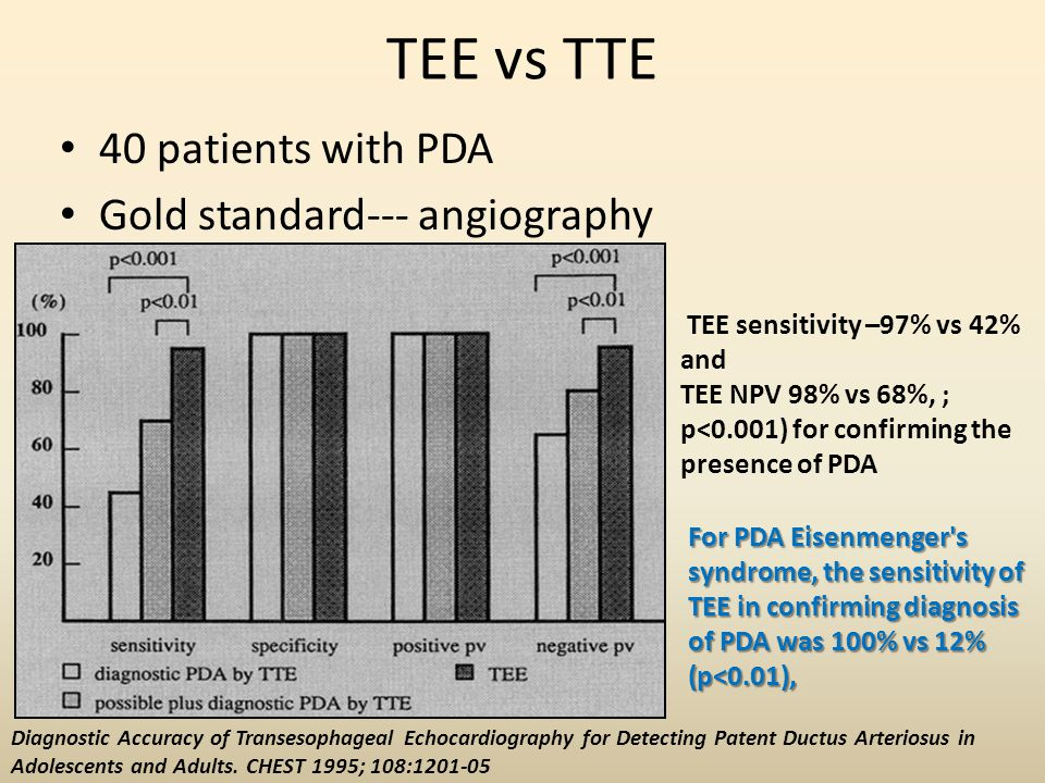 TEE vs TTE 40 patients with PDA Gold standard--- angiography