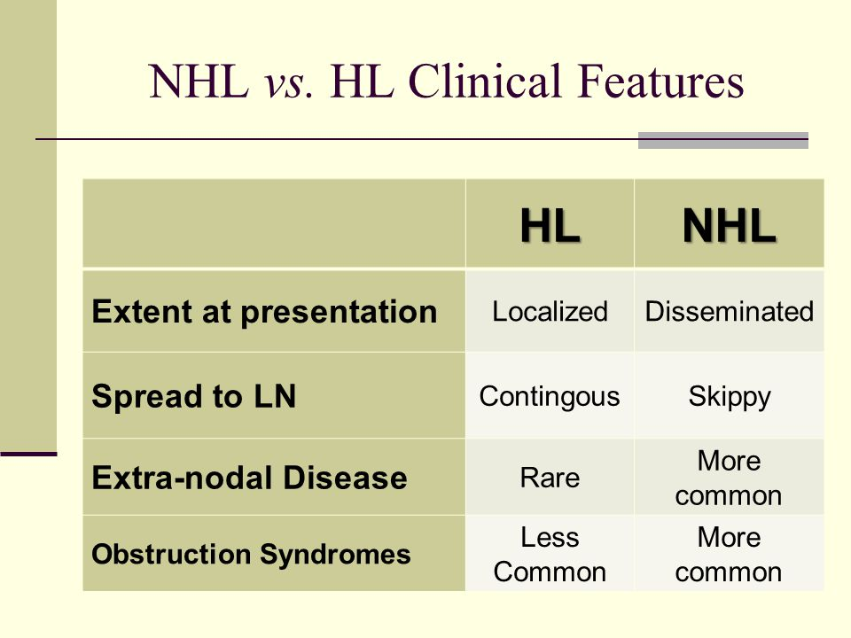 NHL vs. HL Clinical Features