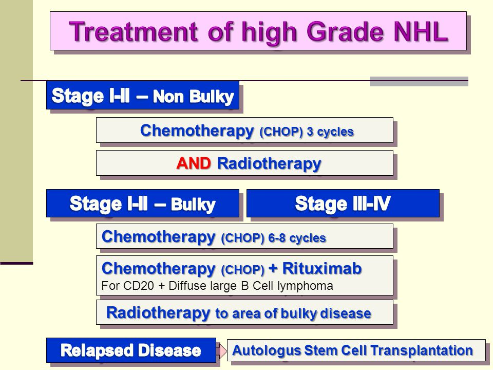 Treatment of high Grade NHL Chemotherapy (CHOP) 3 cycles