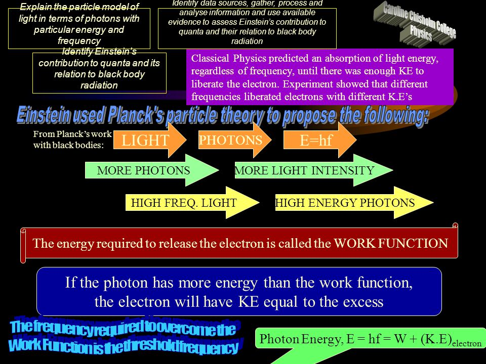 Caroline Chisholm College Physics