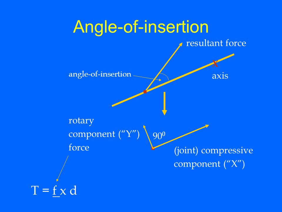 . . Angle-of-insertion T = f x d resultant force X axis rotary