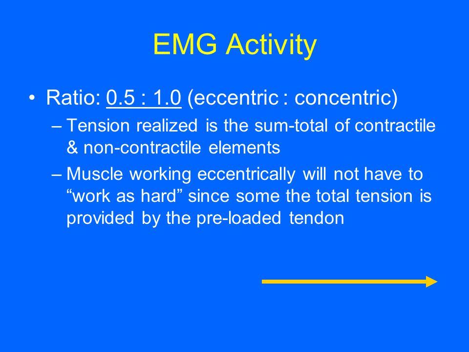 EMG Activity Ratio: 0.5 : 1.0 (eccentric : concentric)