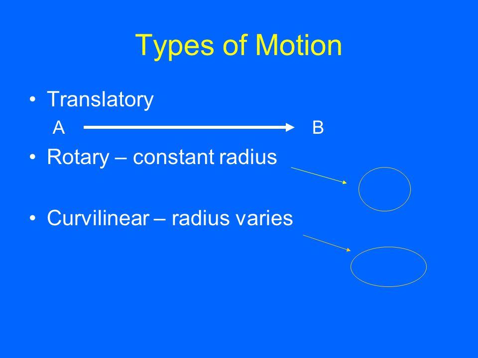 Types of Motion Translatory Rotary – constant radius