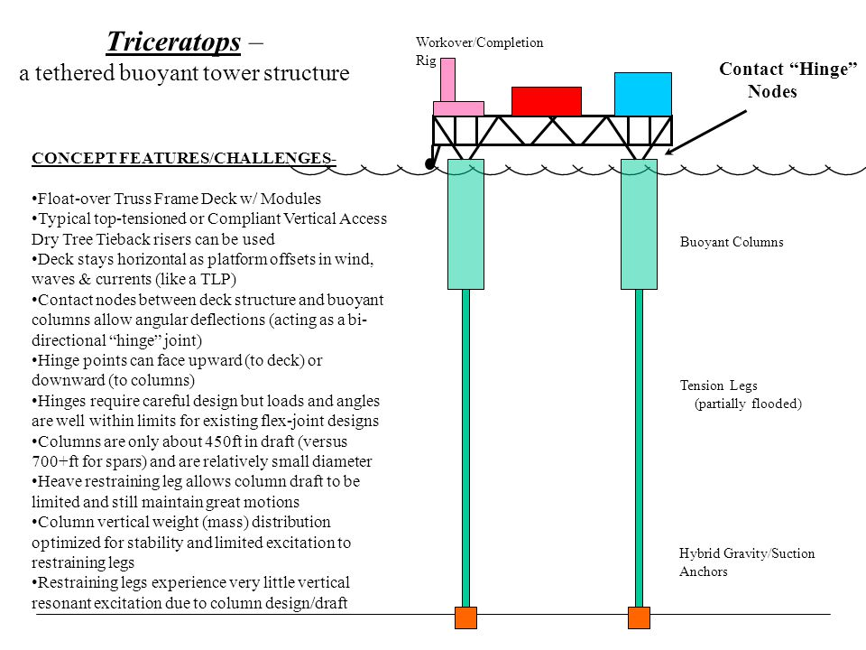 Triceratops – a tethered buoyant tower structure