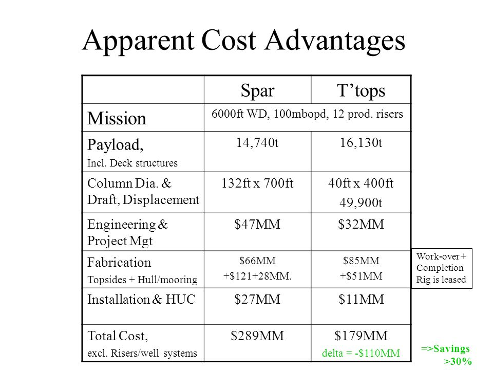 Apparent Cost Advantages