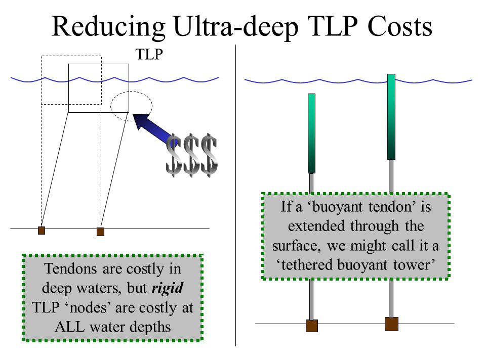 Reducing Ultra-deep TLP Costs