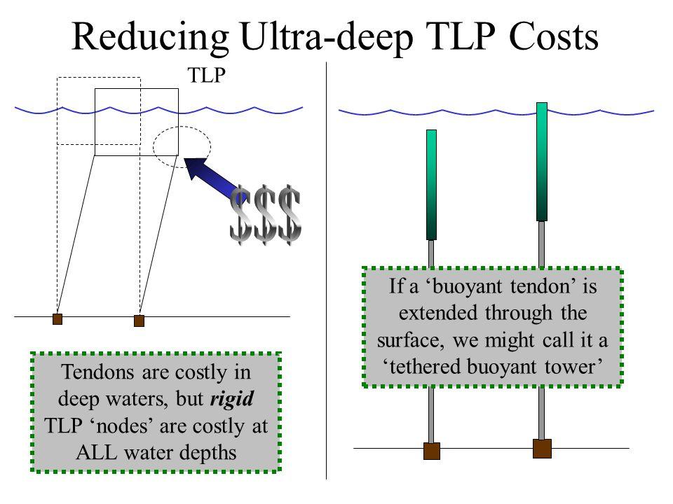Reducing Ultra-deep TLP Costs
