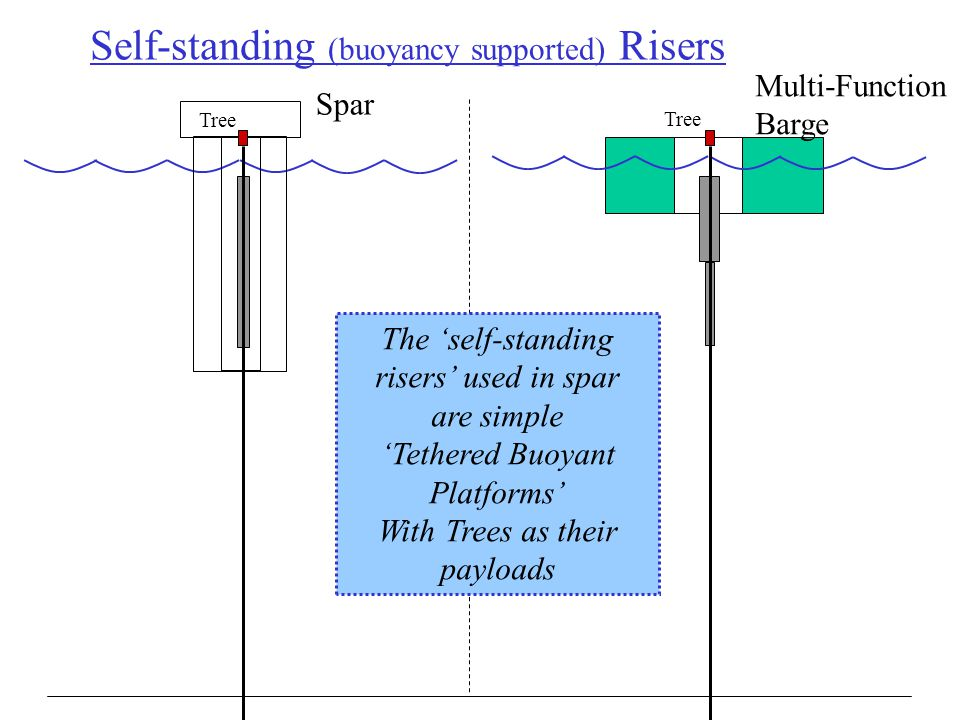 Self-standing (buoyancy supported) Risers