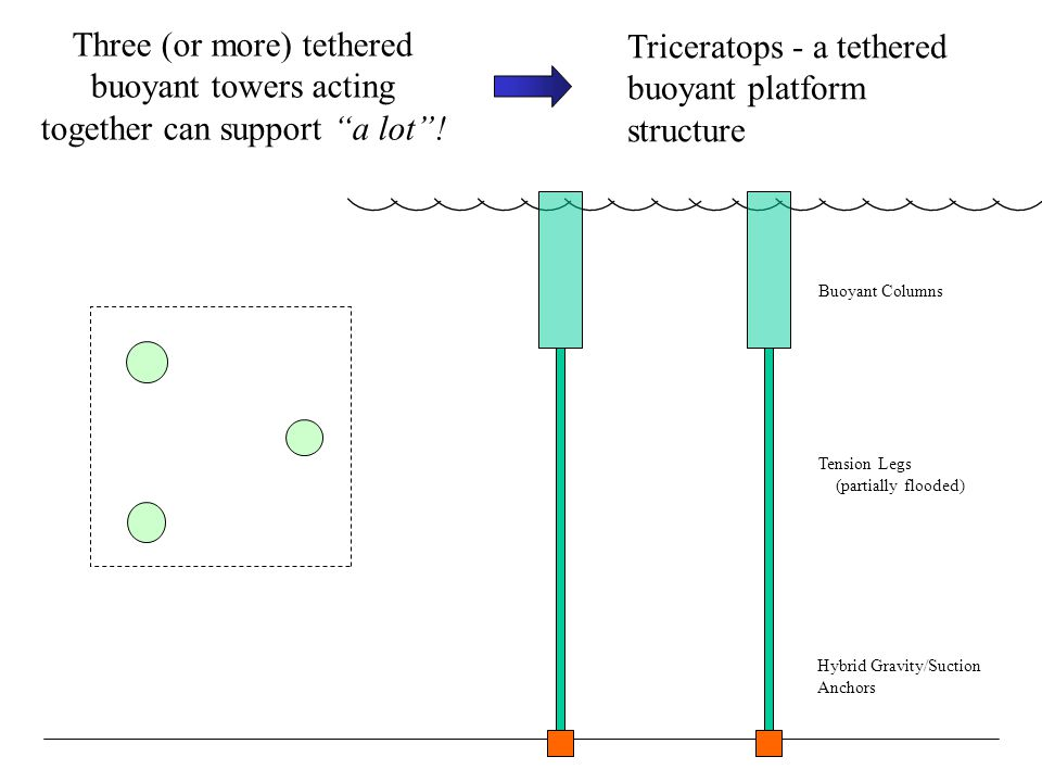 Triceratops - a tethered buoyant platform structure