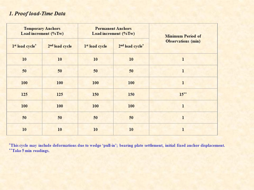 1. Proof load-Time Data Temporary Anchors Load increment (%Tw)