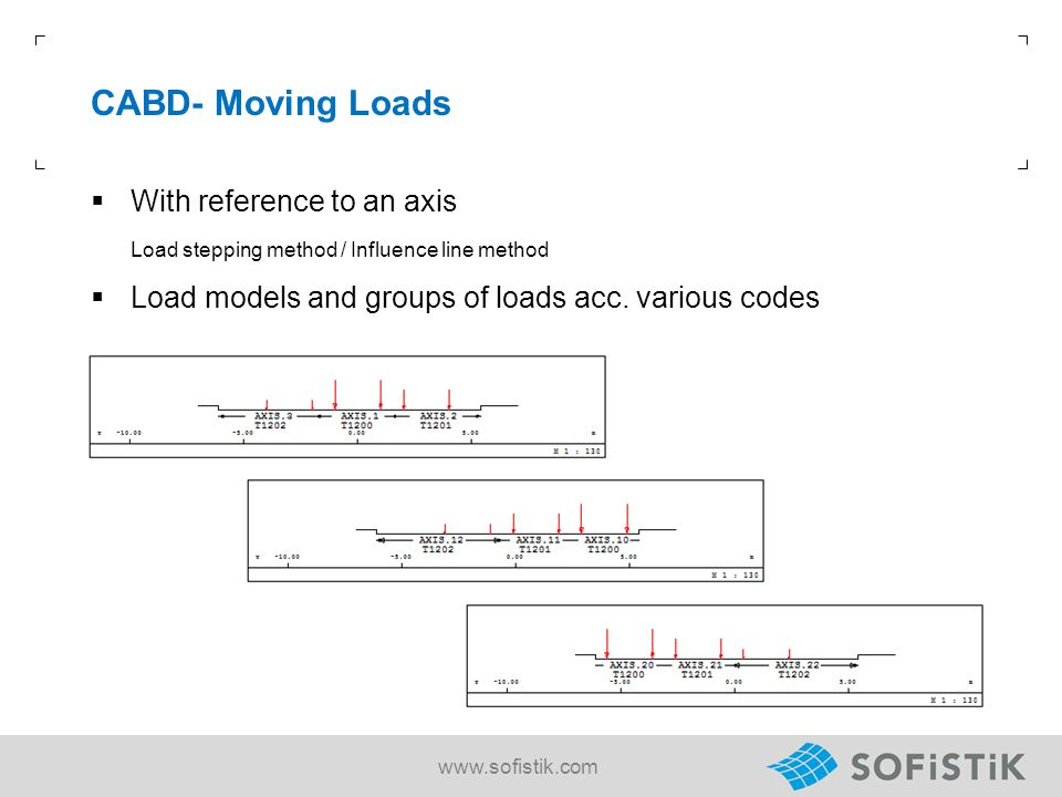 CABD- Moving Loads With reference to an axis