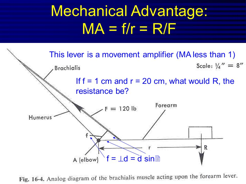 Mechanical Advantage: MA = f/r = R/F