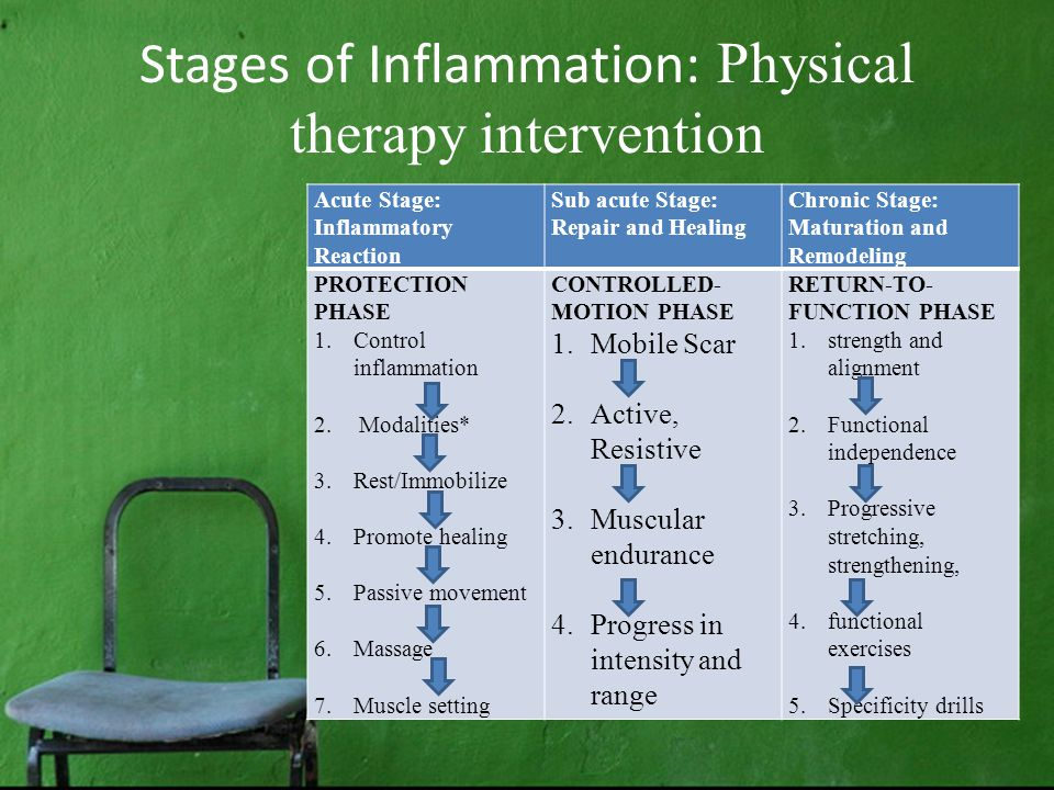 Stages of Inflammation: Physical therapy intervention