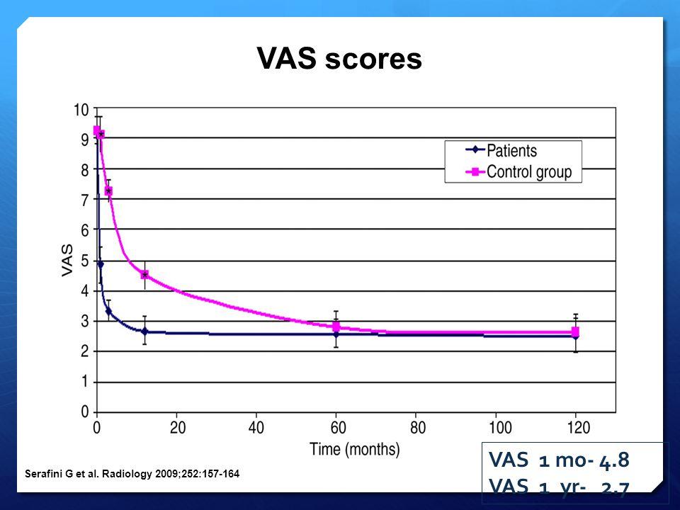 VAS scores VAS 1 mo- 4.8 VAS 1 yr- 2.7