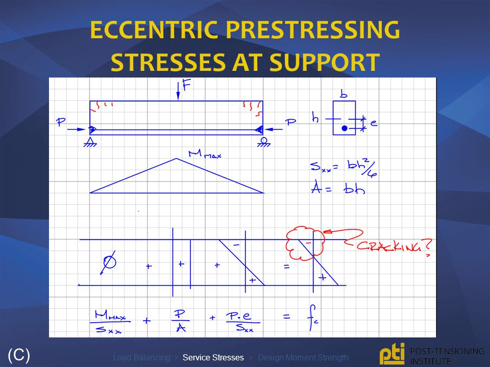 Eccentric Prestressing stresses at support