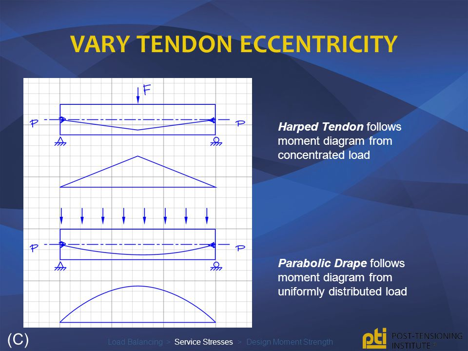 Vary Tendon Eccentricity