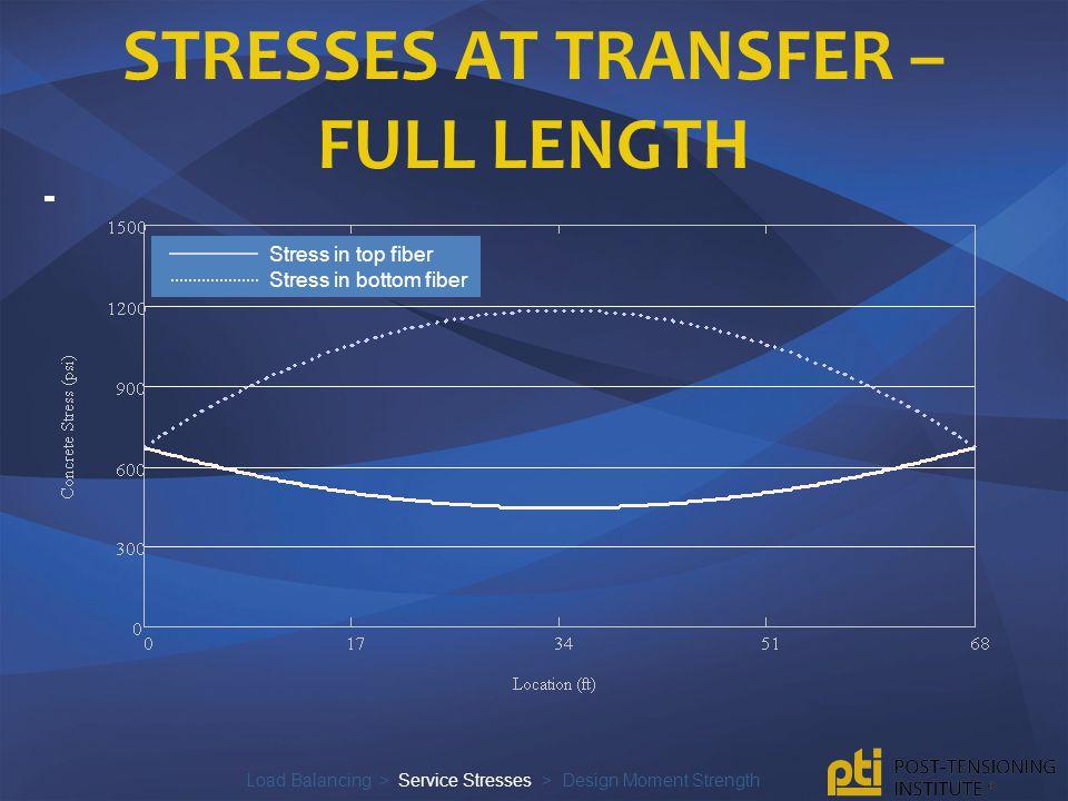 Stresses at transfer – full length