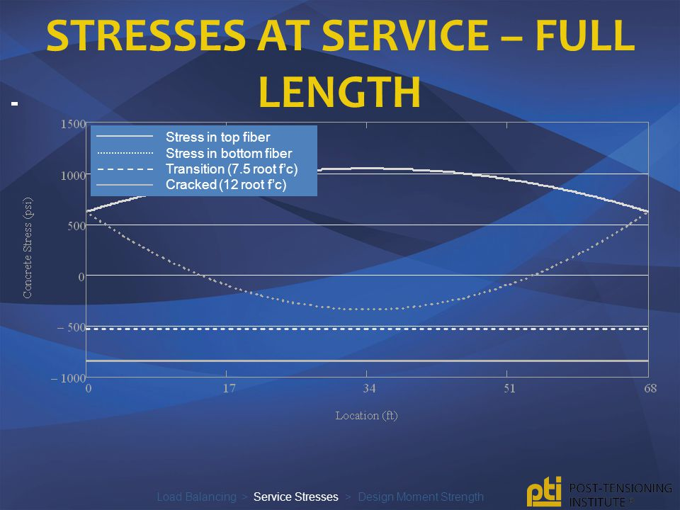 Stresses at service – full length