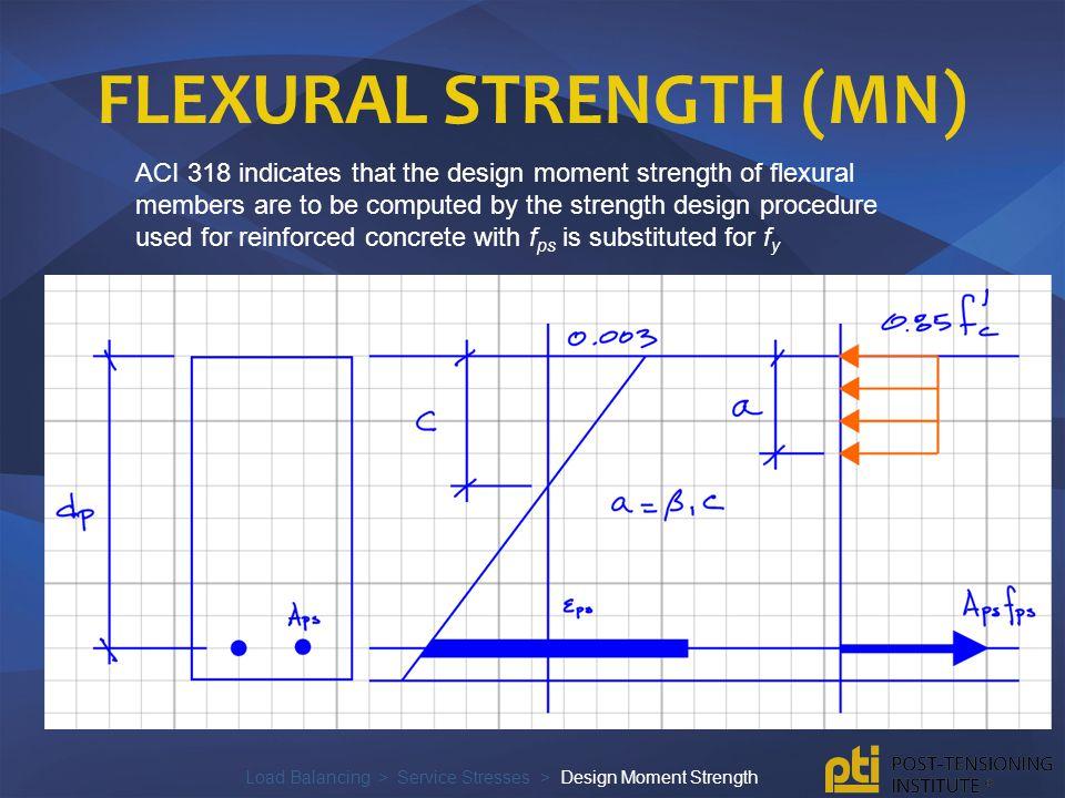 Flexural Strength (Mn)