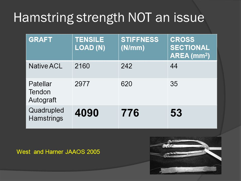 Hamstring strength NOT an issue