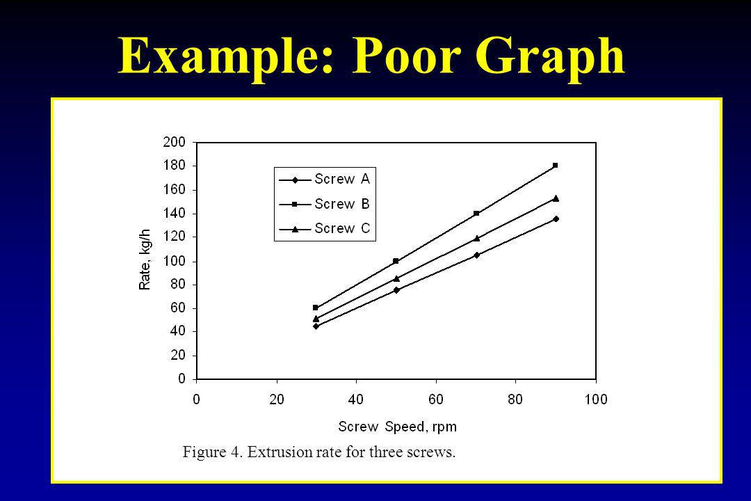 Example: Poor Graph Figure 4. Extrusion rate for three screws.