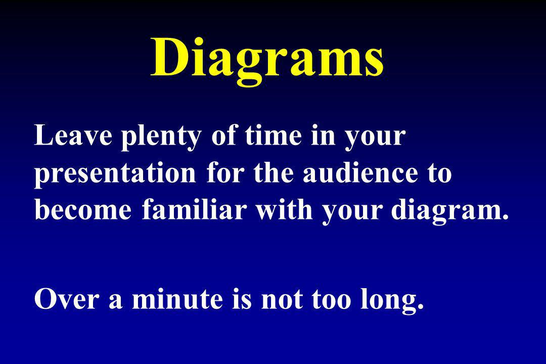 Diagrams Leave plenty of time in your presentation for the audience to become familiar with your diagram.