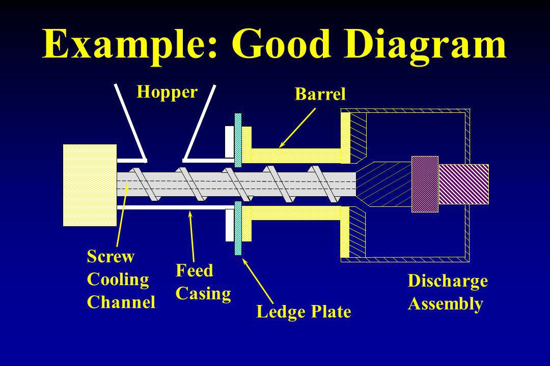 Example: Good Diagram Hopper Barrel Screw Cooling Feed Channel Casing