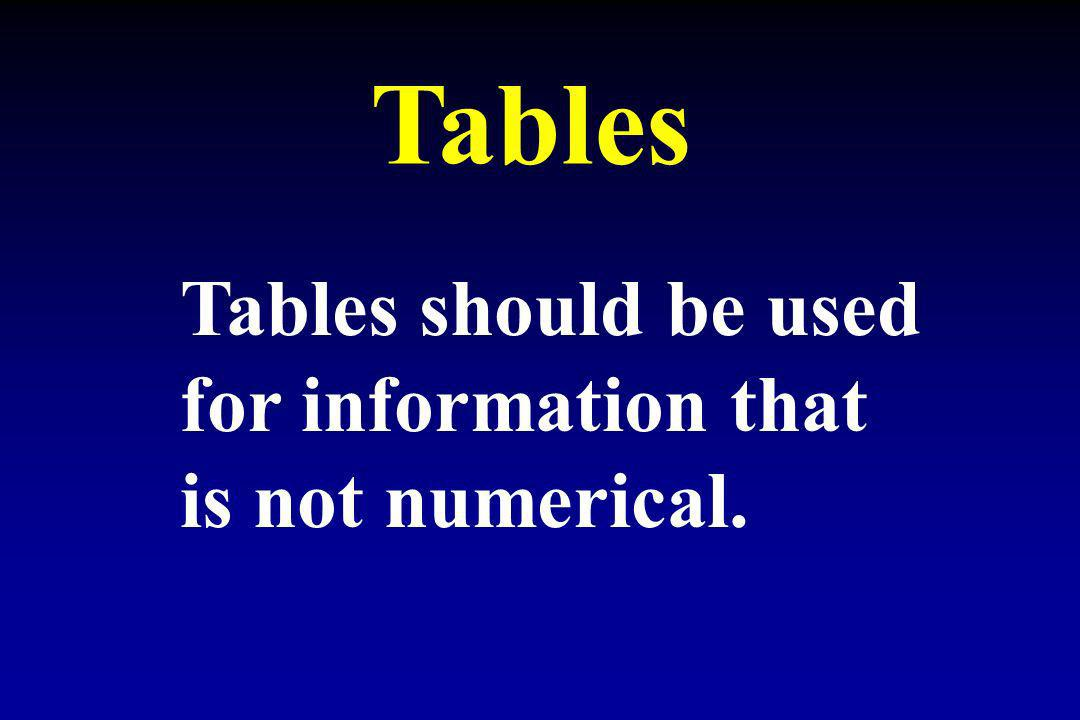 Tables Tables should be used for information that is not numerical.