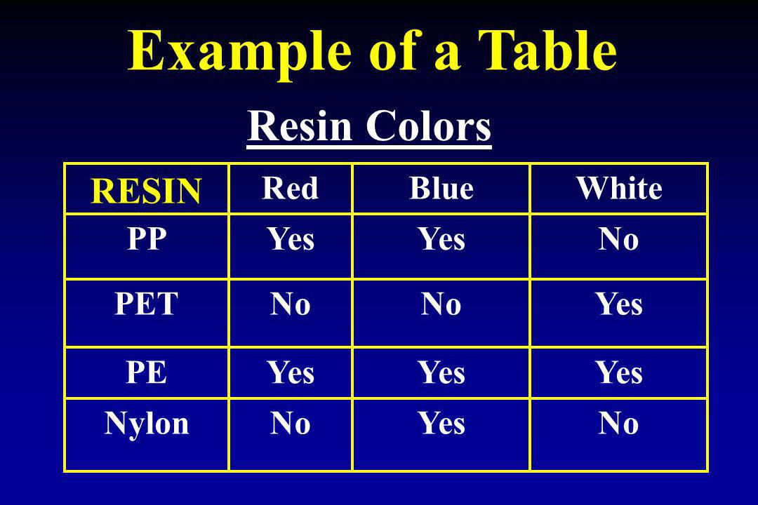Example of a Table Resin Colors RESIN No Yes Nylon PE PET PP White