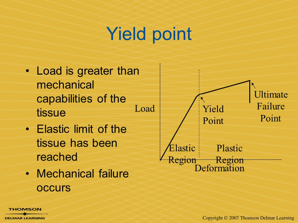 Yield point Load is greater than mechanical capabilities of the tissue