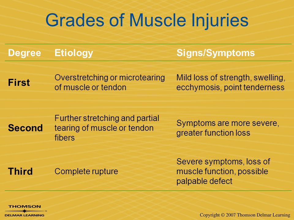 Grades of Muscle Injuries