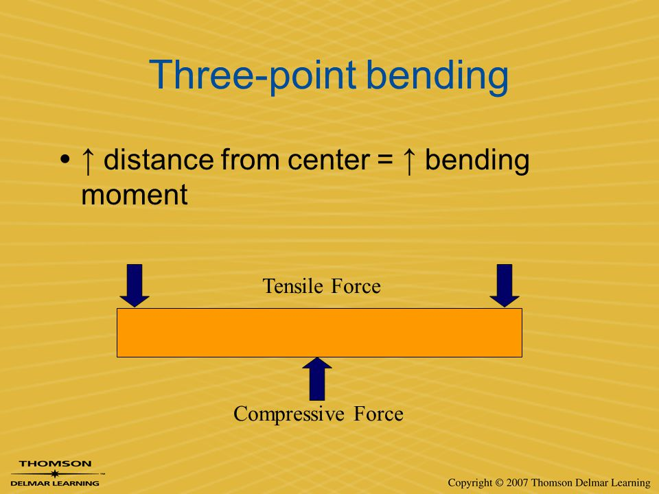 Three-point bending ↑ distance from center = ↑ bending moment