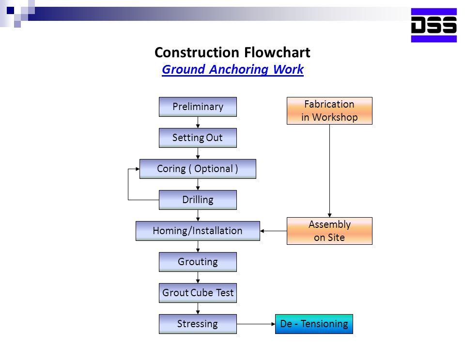Construction Flowchart