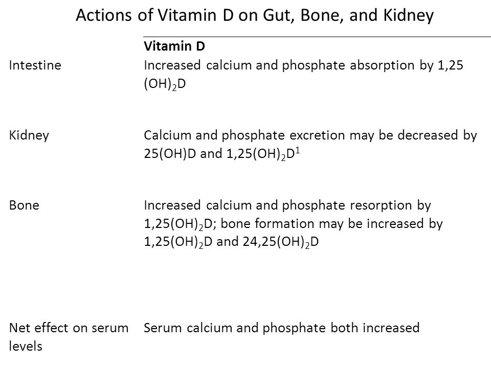 Actions of Vitamin D on Gut, Bone, and Kidney