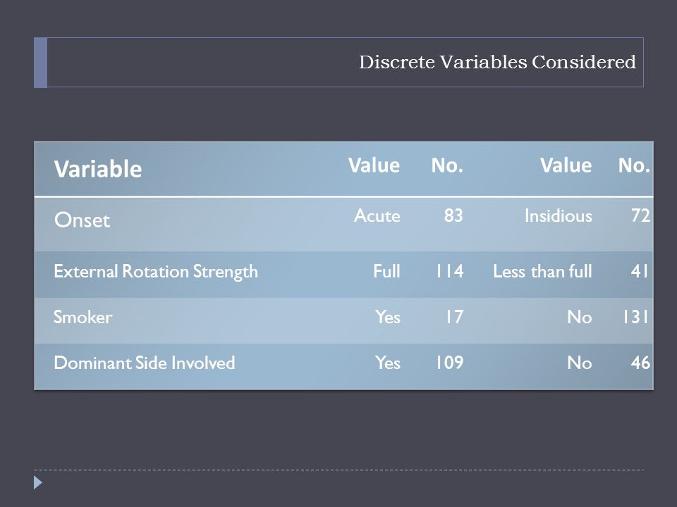 Discrete Variables Considered