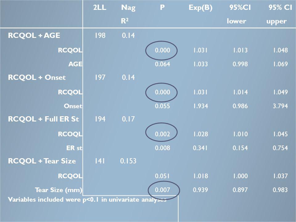2LL Nag R2 P Exp(B) 95%CI lower 95% CI upper