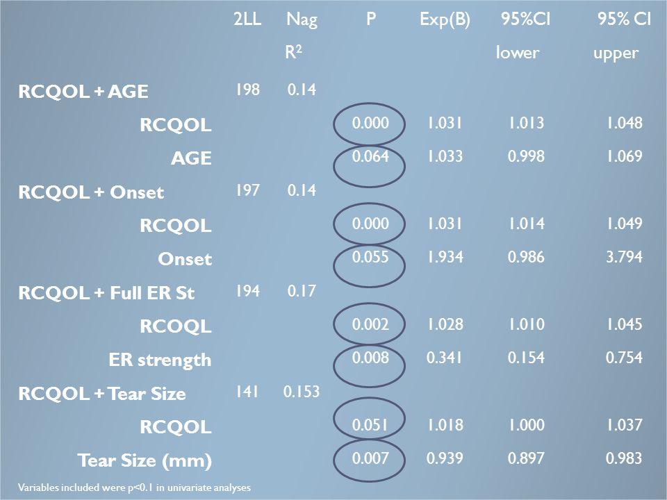 2LL Nag R2 P Exp(B) 95%CI lower 95% CI upper RCQOL + AGE RCQOL AGE