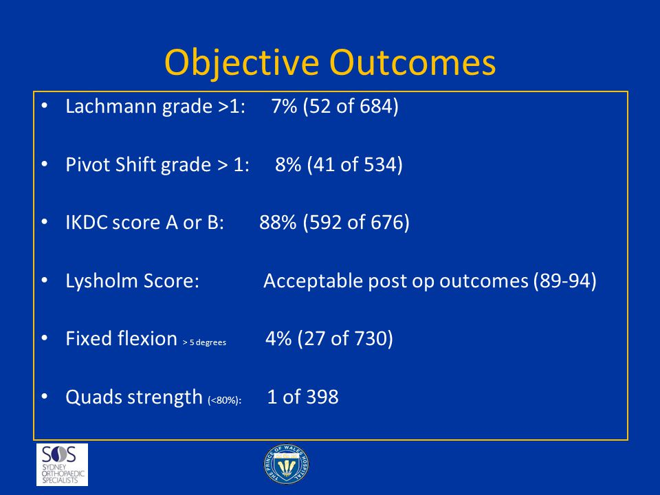 Objective Outcomes Lachmann grade >1: 7% (52 of 684)