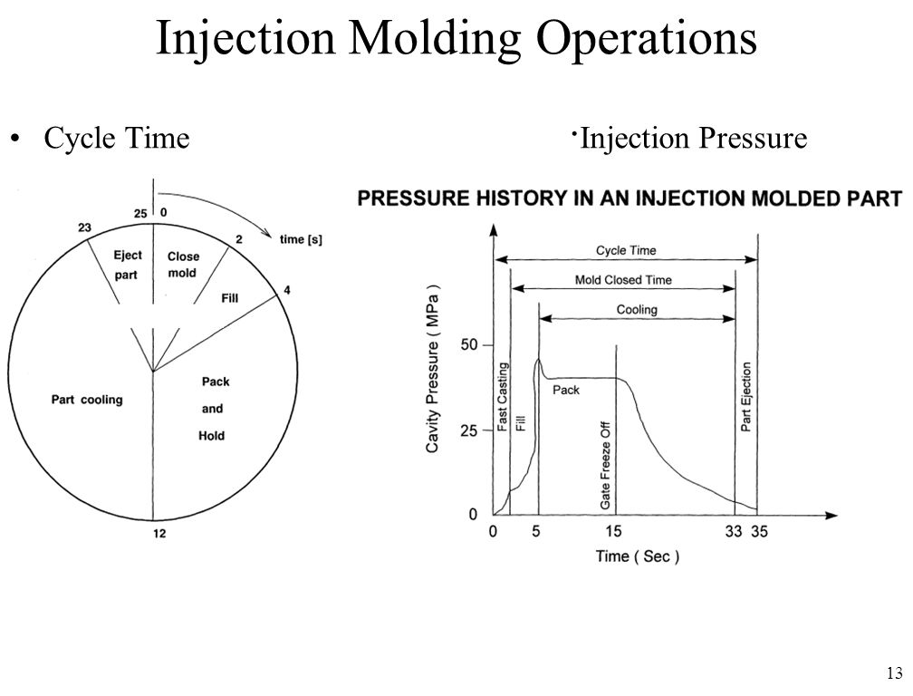 Injection Molding Operations