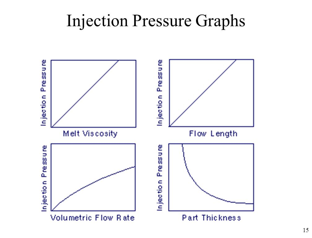 Injection Pressure Graphs