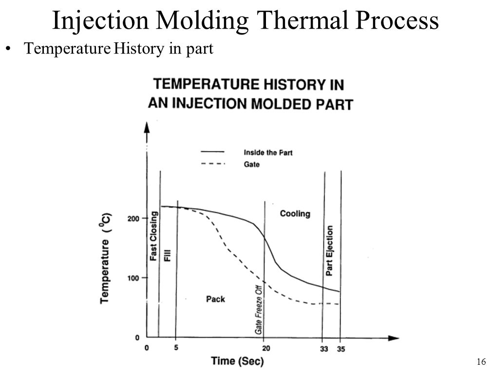 Injection Molding Thermal Process