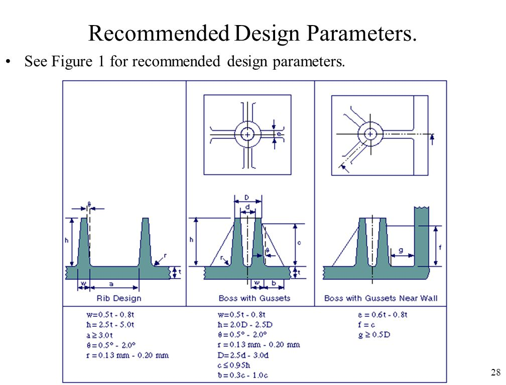 Recommended Design Parameters.