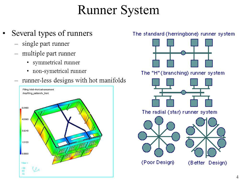 Runner System Several types of runners single part runner
