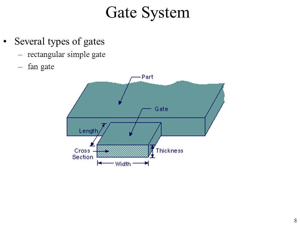 Gate System Several types of gates rectangular simple gate fan gate