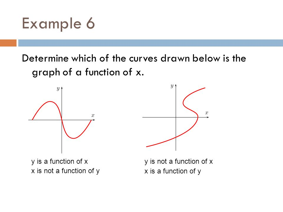 Example 6 Determine which of the curves drawn below is the graph of a function of x. y is a function of x.