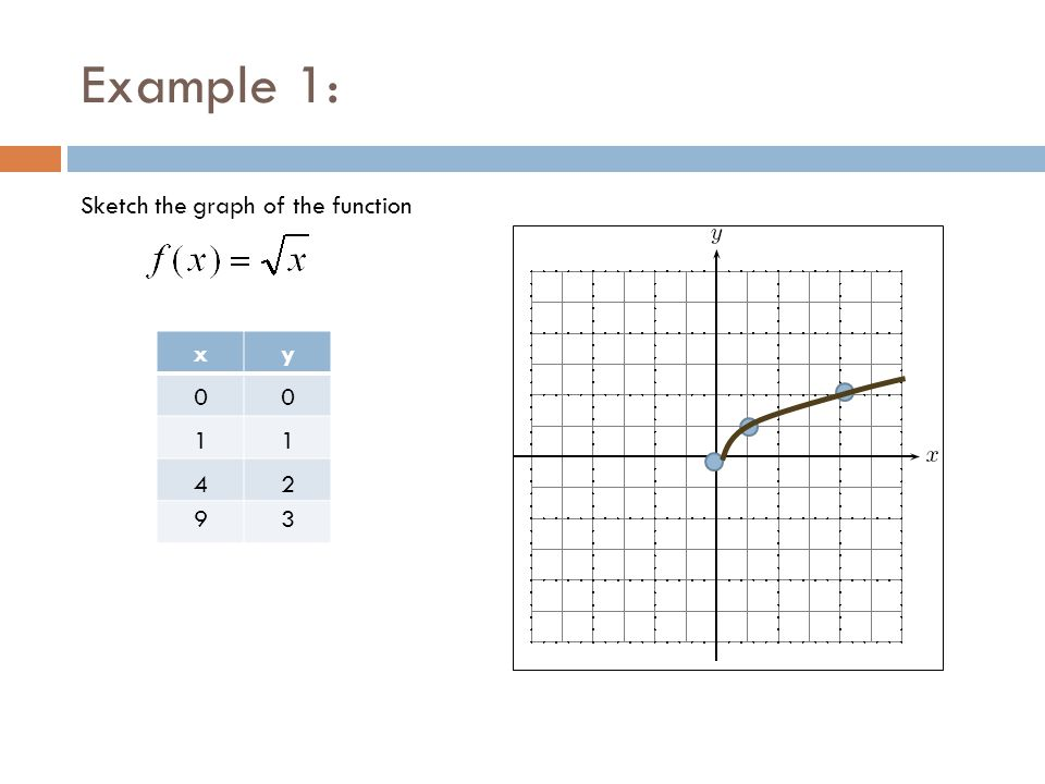 Example 1: Sketch the graph of the function x y 1 1 4 2 9 3