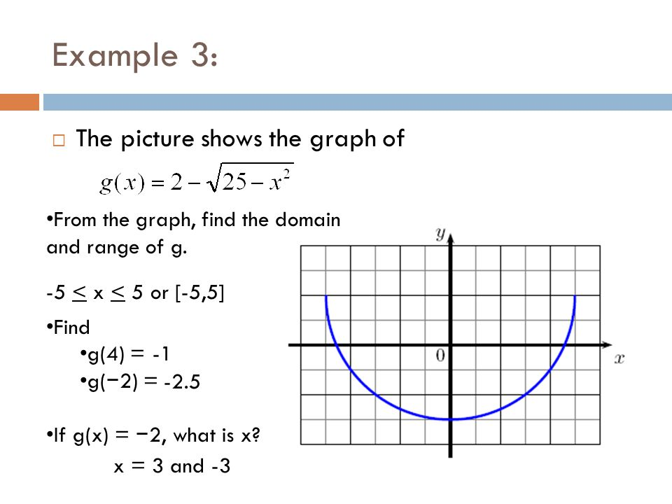 Example 3: The picture shows the graph of